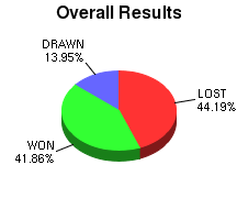 CXR Chess Win-Loss-Draw Pie Chart for Player Dariel Delosreyes