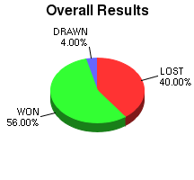 CXR Chess Win-Loss-Draw Pie Chart for Player Veronica Dacanay