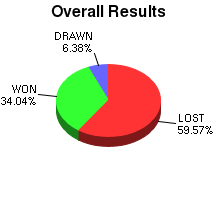 CXR Chess Win-Loss-Draw Pie Chart for Player Brian Villa