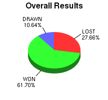 CXR Chess Win-Loss-Draw Pie Chart for Player Paul Topacio