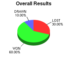 CXR Chess Win-Loss-Draw Pie Chart for Player Vincent Mamutuk