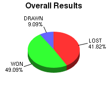 CXR Chess Win-Loss-Draw Pie Chart for Player Jed Pasia