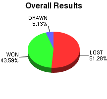 CXR Chess Win-Loss-Draw Pie Chart for Player Andre Pasia