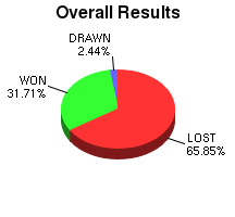 CXR Chess Win-Loss-Draw Pie Chart for Player Matthew Mejia