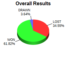 CXR Chess Win-Loss-Draw Pie Chart for Player Andrew Dudleson