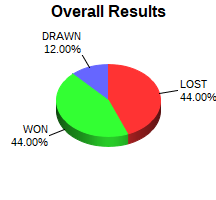 CXR Chess Win-Loss-Draw Pie Chart for Player Connor Cross