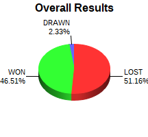 CXR Chess Win-Loss-Draw Pie Chart for Player Jesse Broudrick