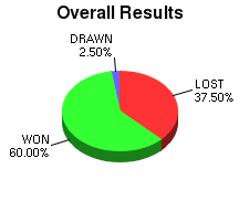CXR Chess Win-Loss-Draw Pie Chart for Player Sean Abiera
