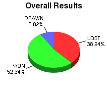 CXR Chess Win-Loss-Draw Pie Chart for Player Dave Saguban