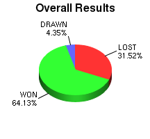CXR Chess Win-Loss-Draw Pie Chart for Player Joseph Martin