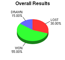 CXR Chess Win-Loss-Draw Pie Chart for Player Mark Villarante