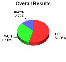 CXR Chess Win-Loss-Draw Pie Chart for Player Trysta Duerson