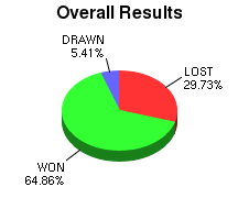 CXR Chess Win-Loss-Draw Pie Chart for Player Mark Flores