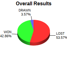 CXR Chess Win-Loss-Draw Pie Chart for Player Benjamin Kelly