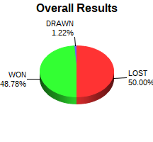 CXR Chess Win-Loss-Draw Pie Chart for Player Allison Bishard