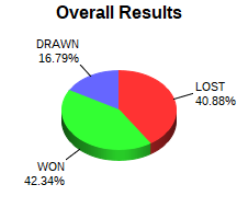 CXR Chess Win-Loss-Draw Pie Chart for Player Steve Hughes