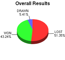 CXR Chess Win-Loss-Draw Pie Chart for Player Frances Swayne