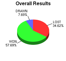 CXR Chess Win-Loss-Draw Pie Chart for Player Trenton Walters