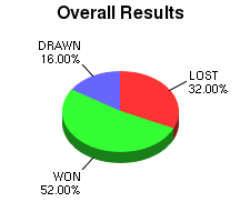 CXR Chess Win-Loss-Draw Pie Chart for Player Ty Williams
