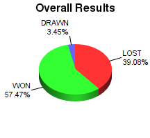 CXR Chess Win-Loss-Draw Pie Chart for Player Colin Ruhl