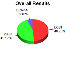CXR Chess Win-Loss-Draw Pie Chart for Player Quinn Boren