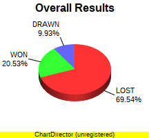 CXR Chess Win-Loss-Draw Pie Chart for Player Devin Graham-Ancsin