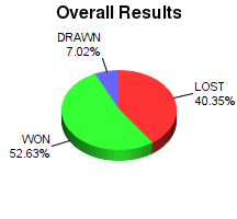 CXR Chess Win-Loss-Draw Pie Chart for Player Ty Garland