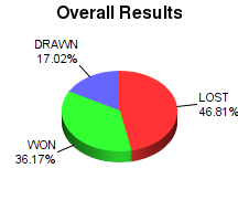 CXR Chess Win-Loss-Draw Pie Chart for Player Briana Fisher