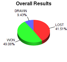 CXR Chess Win-Loss-Draw Pie Chart for Player Elijah Bauer