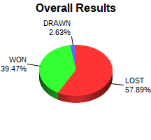 CXR Chess Win-Loss-Draw Pie Chart for Player Theo Stephens