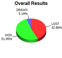 CXR Chess Win-Loss-Draw Pie Chart for Player Andrew Ratterman