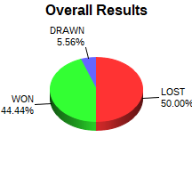 CXR Chess Win-Loss-Draw Pie Chart for Player William Smith