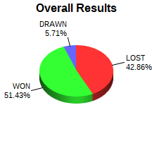 CXR Chess Win-Loss-Draw Pie Chart for Player Clayton Thrasher