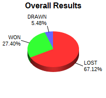 CXR Chess Win-Loss-Draw Pie Chart for Player Chris Wise