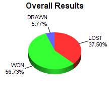 CXR Chess Win-Loss-Draw Pie Chart for Player Clinton Mooney