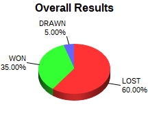 CXR Chess Win-Loss-Draw Pie Chart for Player Micah Begay