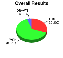CXR Chess Win-Loss-Draw Pie Chart for Player Aaron Bright
