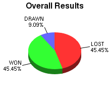 CXR Chess Win-Loss-Draw Pie Chart for Player Robert Matyjewicz