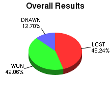 CXR Chess Win-Loss-Draw Pie Chart for Player Nathan Plater