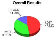 CXR Chess Win-Loss-Draw Pie Chart for Player Gus Pearl