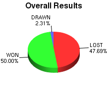 CXR Chess Win-Loss-Draw Pie Chart for Player Kevin Zheng