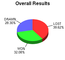 CXR Chess Win-Loss-Draw Pie Chart for Player N Vasoff