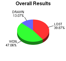 CXR Chess Win-Loss-Draw Pie Chart for Player A Matheson-Smith