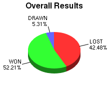 CXR Chess Win-Loss-Draw Pie Chart for Player Timothy M