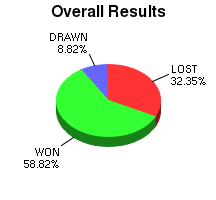 CXR Chess Win-Loss-Draw Pie Chart for Player Noah Maguigad