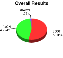 CXR Chess Win-Loss-Draw Pie Chart for Player Blaise Lum