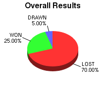 CXR Chess Win-Loss-Draw Pie Chart for Player Joshua Drumm