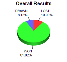 CXR Chess Win-Loss-Draw Pie Chart for Player Kenneth Fee