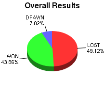 CXR Chess Win-Loss-Draw Pie Chart for Player Bob Spies