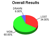 CXR Chess Win-Loss-Draw Pie Chart for Player Emmanuel Reque